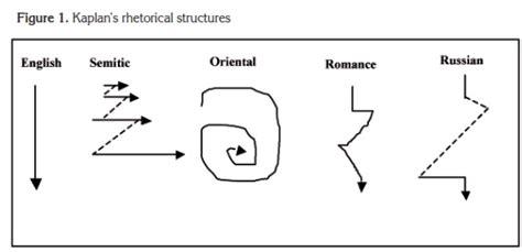 rhetorical pattern english from contrastive rhetoric towards perceptions of identity