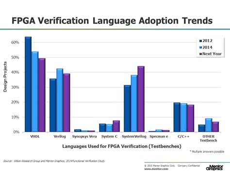 Adoption Is It The Trend by Part 6 The 2014 Wilson Research Functional