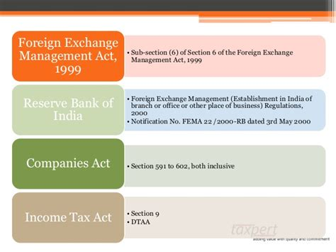 section 16 income tax act entry strategies presentation by ca sudha g bhushan