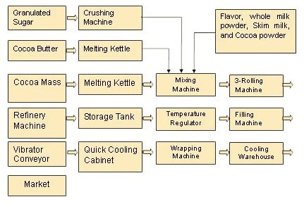 production of chocolate flowchart chocolate plant techgen engineering company ltd