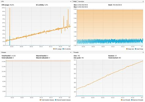 tutorial java visualvm java visualvm cpu sler find performance issues