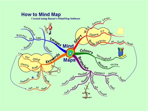 cara membuat edraw mind map cara membuat mind map kirman syam