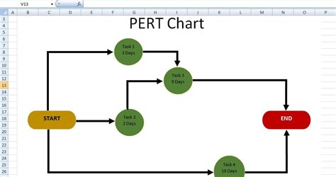 pert chart template pert diagram template excel free gallery how to guide