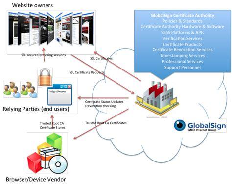 certificate authority certificates templates