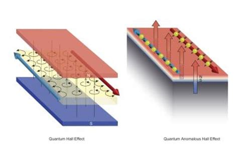 quantum design hall effect eliminating transmission power loss a major power grid