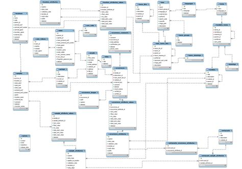 create an er diagram mysql which one is er diagram stack overflow