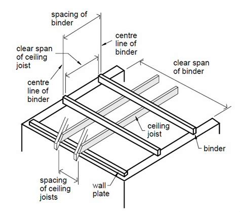 Standard Ceiling Joist Spacing by Carryduff Designs Ceiling Joists
