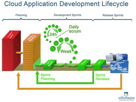 design is solution stsoftware pty ltd solution design