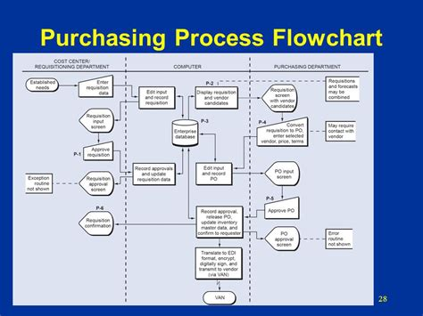 purchasing procedure flowchart purchasing department flowchart create a flowchart