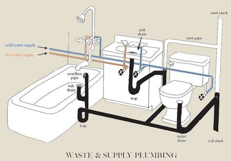 bathtub drainage system inquiring eye home inspections plumbing plan design