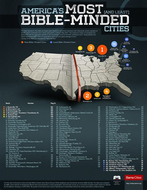 most and least religious cities these are america s most least bible minded cities