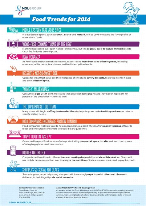 grocery trends 2014 nareim food beverage trends for 2014 infographic