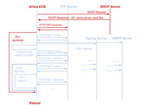 yaml pattern matching overview ztpserver 1 5 0 documentation