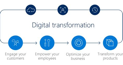 digital transformations technological innovations in society in the connected future books digitization of microsoft