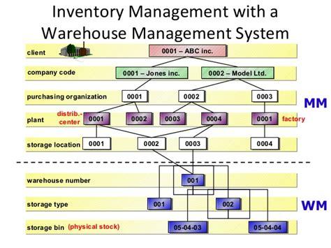 Storage Organization introduction to sap r3 mm