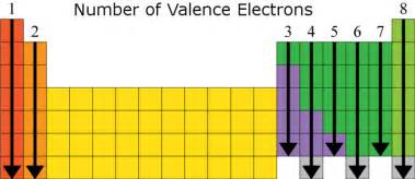 valence electrons the octet rule duelling with science