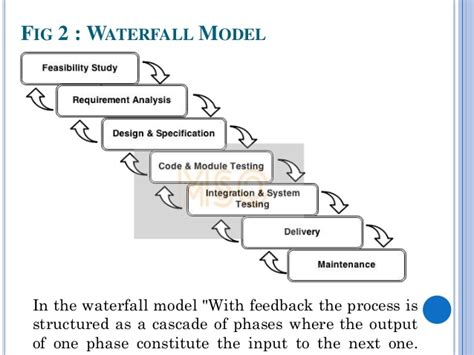 tutorialspoint waterfall model software development life cycle output site download