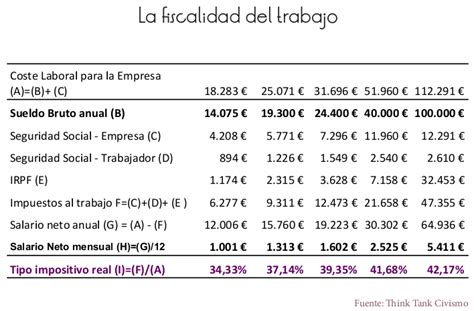 que por centaje se paga por esalud hacienda se embolsa 522 euros al mes de cada mileurista
