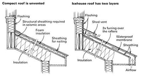 venting  shed roof fine homebuilding
