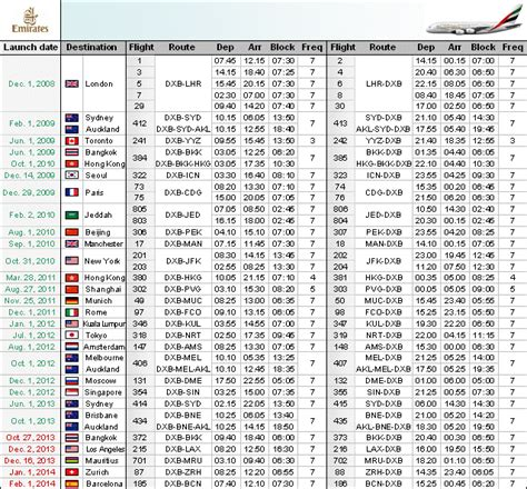 emirates schedule airbus a380 routes