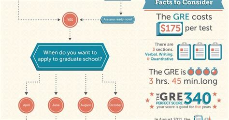 Should I Take The Gmat Or Gre For Mba by When Should I Take The Gre To If You Re