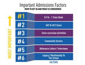 Getting Involved In The Community Essay by The Ultimate Admissions Guide 75 Steps For Getting Into Your College Yescollege