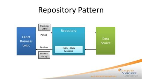 repository pattern spring building high quality solutions with design patterns