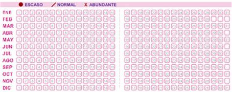 Calendario Prenatal Calendario Menstrual Cl 237 Nica Las Condes