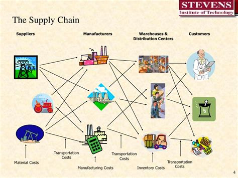 diagram of supply chain supply chain management