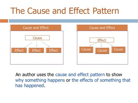 pattern of organization are patterns of organization compare contrast cause effect