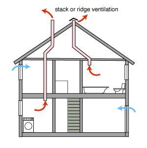 GreenSpec: Housing Retrofit: Whole House Ventilation