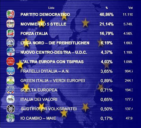 regionale europea novara provincia per provincia ecco come il piemonte ha votato