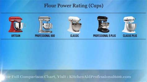 Kitchenaid Stand Mixer Comparison Chart   Kitchenaid mini