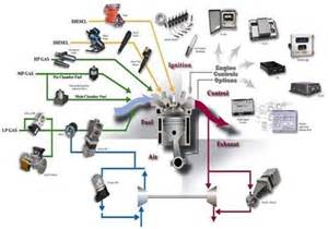 Fuel System Gas Engine Oh2 Engine Systems For On Highway Cng