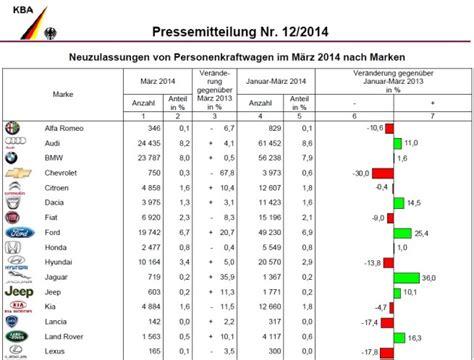 Bmw 2er Verkaufszahlen by M 228 Rz 2014 Deutschland Absatz Bmw Und Mini Leicht 252 Ber