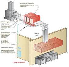Industrial Exhaust System Design Pics For Gt Kitchen Exhaust System Design