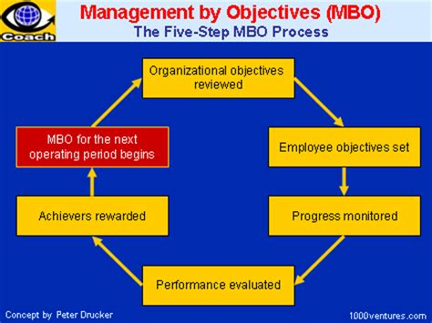 management by objectives mbo focus on achievable