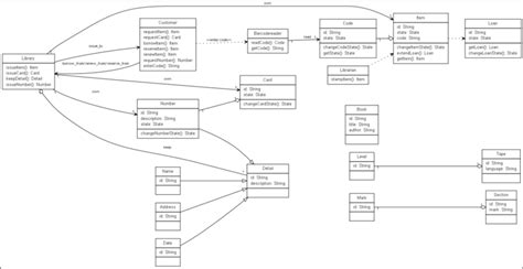 pattern nlp library uml class diagram exle android camera uml class