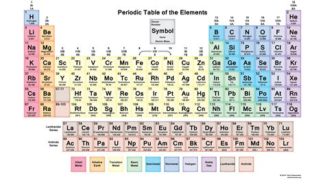 Periodic Table with 118 Elements Element Symbols And Names
