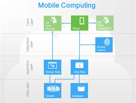 sketchbook windows phone windows azure recipe mobile computing