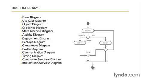 design for manufacturing adalah interaction diagram adalah gallery how to guide and refrence