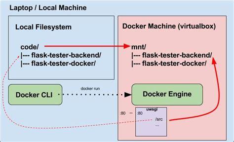 supervisord tutorial docker using docker and docker compose for local development and