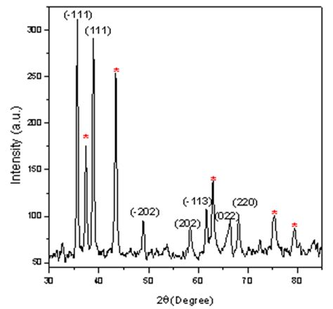 xrd pattern of nio nanoparticles effect of cuo addition on the structural and optical