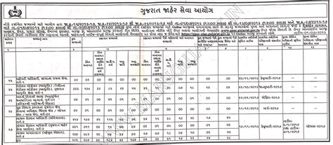 dy section officer gpsc recruitment for 685 dy so dy mamlatdar and other