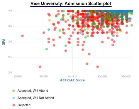 Rice Mba Professional Admissions Statistics by Rice Acceptance Rate And Admission Statistics
