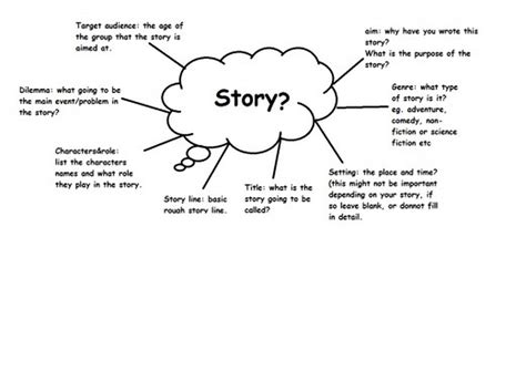 essay brainstorming template brainstorming writing historical fiction story