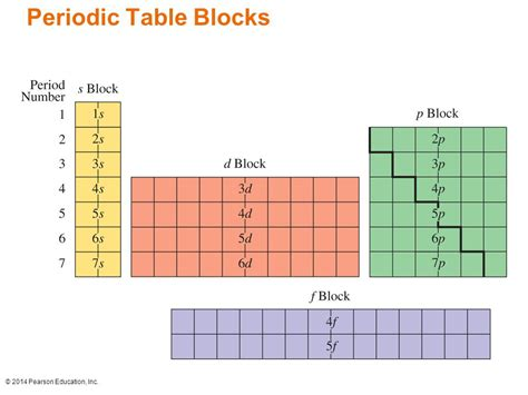 printable periodic table blocks periodic table 187 what is a block in the periodic table
