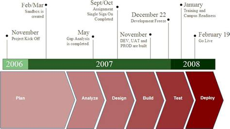 Stanford Mba Admissions Timeline by Information Technology Services Remedy 7 Implementation
