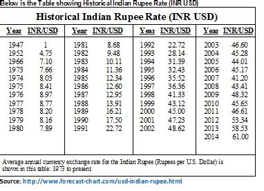 currency converter inr to usd the journey of indian rupee since 1947 and forecast 2015