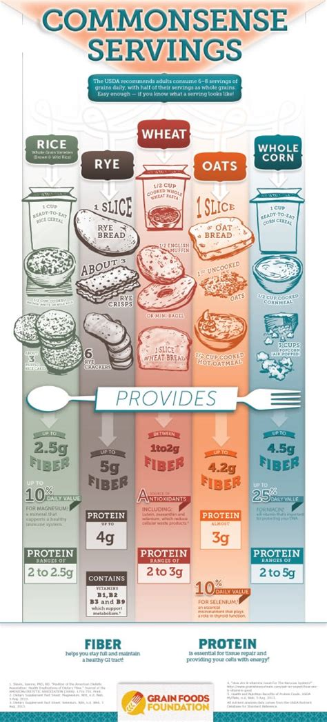 2 servings of whole grains common sense servings sizes of grains infographic